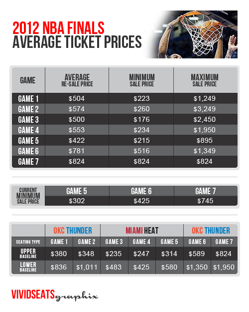 Average Ticket Prices for Each NBA Team - Yahoo