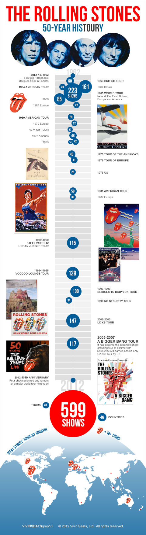 The Rolling Stones: 50 Years of HisTOURy [INFOGRAPHIC]